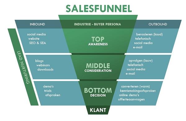 conversie sales funnel