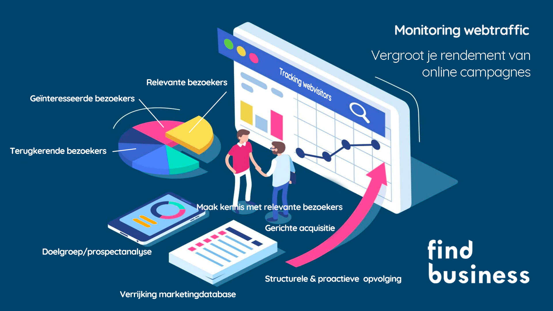 Webtraffic monitoring - FindBusiness